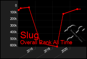 Total Graph of Slug
