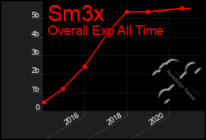 Total Graph of Sm3x