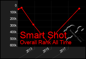 Total Graph of Smart Shot