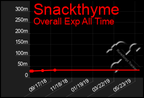 Total Graph of Snackthyme