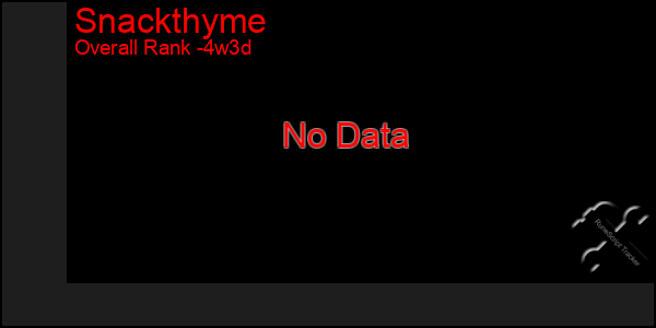 Last 31 Days Graph of Snackthyme