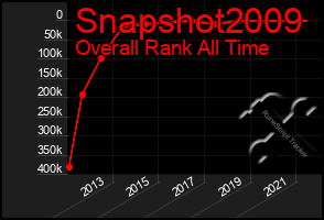 Total Graph of Snapshot2009
