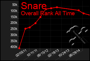 Total Graph of Snare