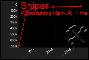Total Graph of Sniper