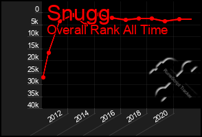 Total Graph of Snugg