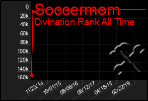 Total Graph of Soccermom