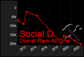 Total Graph of Social D