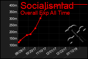 Total Graph of Socialismlad