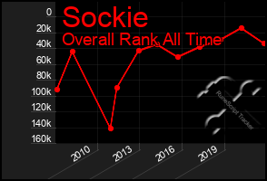 Total Graph of Sockie