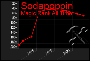 Total Graph of Sodapoppin