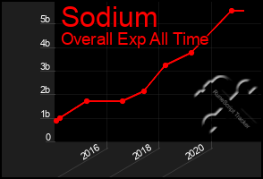 Total Graph of Sodium
