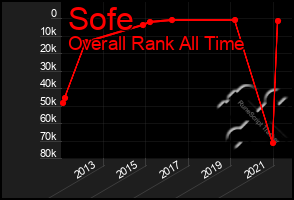 Total Graph of Sofe