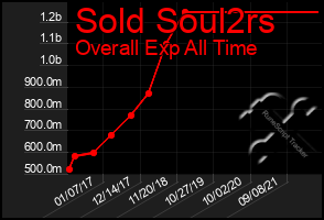 Total Graph of Sold Soul2rs