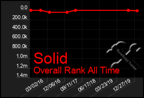 Total Graph of Solid