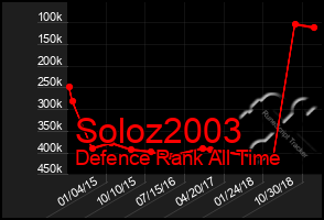 Total Graph of Soloz2003