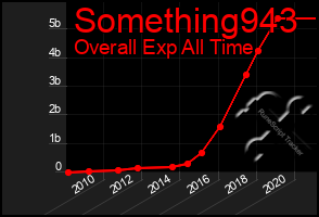 Total Graph of Something943