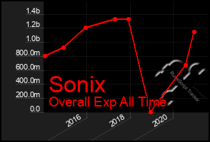 Total Graph of Sonix