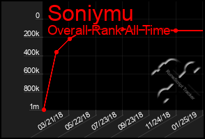 Total Graph of Soniymu