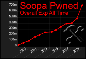 Total Graph of Soopa Pwned