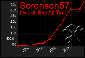 Total Graph of Sorensen57
