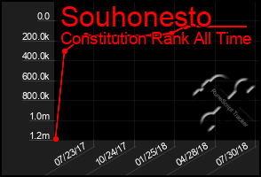 Total Graph of Souhonesto