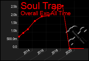 Total Graph of Soul Trap
