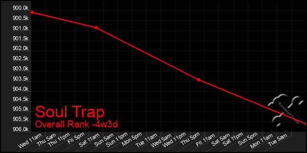 Last 31 Days Graph of Soul Trap