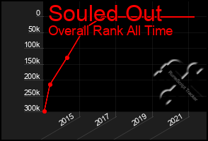 Total Graph of Souled Out