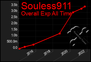 Total Graph of Souless911