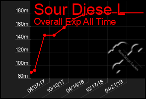 Total Graph of Sour Diese L