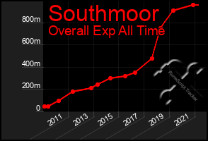 Total Graph of Southmoor