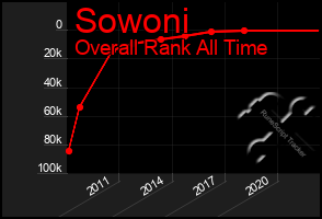 Total Graph of Sowoni
