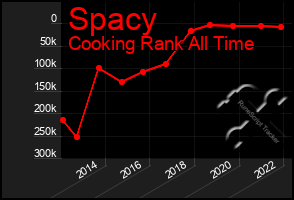 Total Graph of Spacy