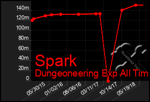 Total Graph of Spark