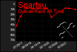 Total Graph of Spartsu