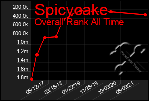 Total Graph of Spicycake