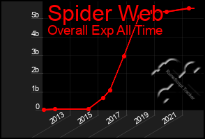 Total Graph of Spider Web