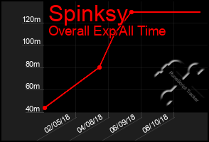 Total Graph of Spinksy