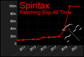Total Graph of Spiritax