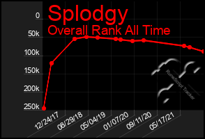 Total Graph of Splodgy