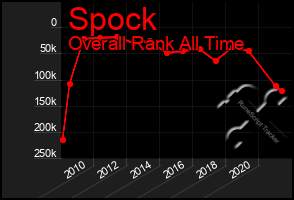 Total Graph of Spock