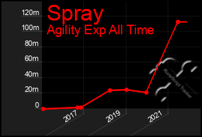 Total Graph of Spray