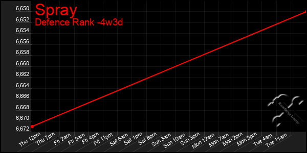 Last 31 Days Graph of Spray