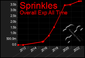 Total Graph of Sprinkles