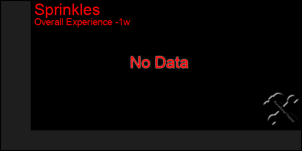 Last 7 Days Graph of Sprinkles