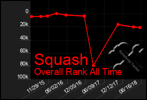 Total Graph of Squash