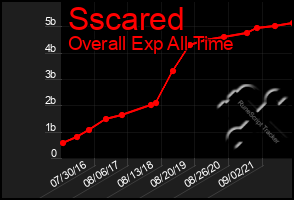 Total Graph of Sscared
