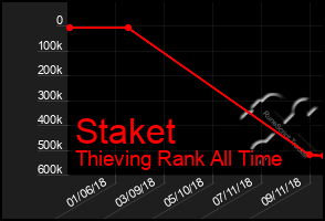 Total Graph of Staket