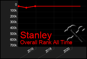 Total Graph of Stanley