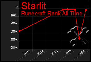 Total Graph of Starlit